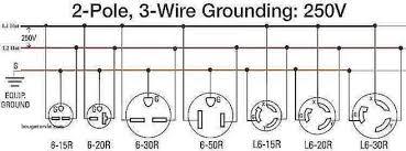 nema l6 15r wiring diagram trusted wiring diagrams \u2022 l6 30r receptacle wiring diagram l6 15r wiring wire center u2022 rh 66 42 74 58 nema l6 30r wiring l6 30r receptacle wiring diagram