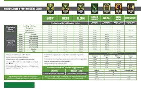 Emerald Harvest Kick Starter Kit 3 Part Base 1 Cs