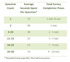 Questionnaire Questions For A Business 10 Questions To Ask In Your Business Demographics Survey