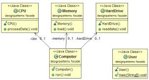 Pattern Java Mesmerizing Java Design Pattern Facade