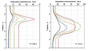 Реферат Комплекс геофизических исследований скважин Самотлорского  Комплекс геофизических исследований скважин Самотлорского месторождения для оценки ФЕС и насыщения коллекторов