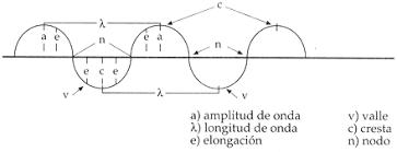 Resultado de imagen para movimiento ondulatorio modelo de ondas y explicación de características del sonido