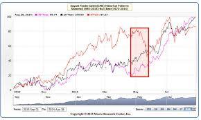 Feeder Cattle Index Chart Feeder Cattle Prices To Weaken Commodity Derivative