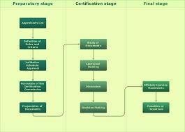 Process Flow Charts Excel Templates Template Process Flow