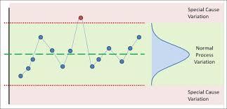 Statistical Process Control Spc Cqe Academy