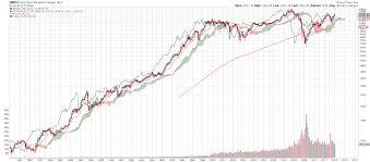 dow 30 chart 30 years of historical dow jones ichimoku monthly charts