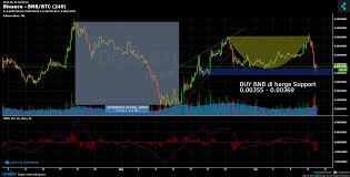 Binance Bnb Btc Chart Published On Coinigy Com On June