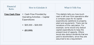 Free Cash Flows Example Pin By Aiga On Financial Statement Financial Ratio Cash