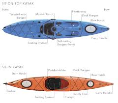 How To Choose A Kayak Outdoor Sports Center