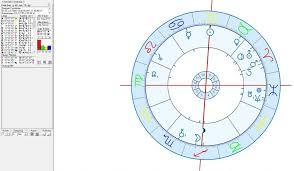 Nato Birth Chart The Astrogeographical Position Of Copenhagen