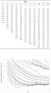 Figure 3 From Autism Treatment Evaluation Checklist Atec