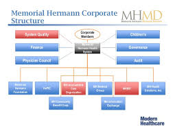 Memorial Hermann My Chart Webinar Integrating Physician Practices Into Your Network