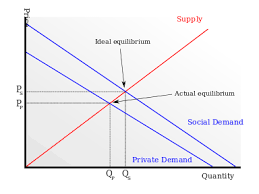 Negative Externality Graph Externality Wikipedia