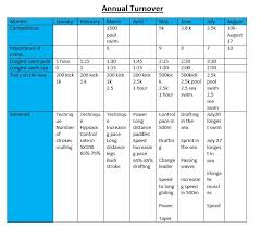 Swim Goals Chart How To Build A Good Swimming Training Program For Open Water