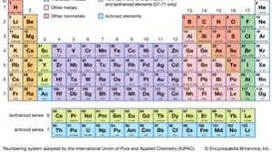 Best periodic table worksheet answers new 2021 periodic, table, worksheet explanation 7th grade science etutorworld periodic table trends worksheet answer key periodic table, super an instructor can also use the series to help him. Periodic Table Definition Elements Groups Charges Trends Facts Britannica