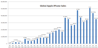 Chart Of Iphone Sales Global Iphone Sales Statistics Iphone Sales