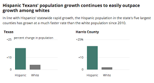 Hispanic Population Growth Chart Hispanic Texans On Pace To Become Largest Population Group