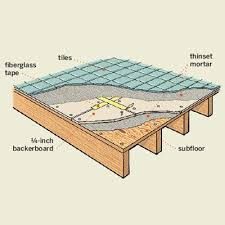 laying tile in bathroom. Illustration Of Bathroom Tile Floor Construction Laying In