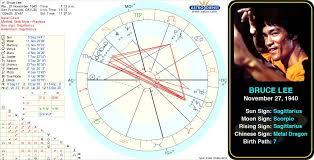 Jon Stewart Natal Chart Bruce Lees Birth Chart Bruce Lee Was An Actor Martial
