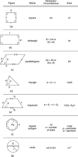 Formulas Perimeter Circumference Area Math Teaching