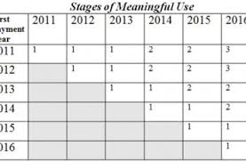 Meaningful Use Stages Chart E Prescribing Physicians Practice