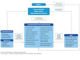 Nsw Health Organisation Chart Nsw Health