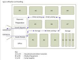 Bar Management Organizational Chart 10 Great Warehouse Organization Charts Layout Templates