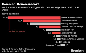 Singapores Worst Stocks Clobber A 187 Year Old Conglomerate
