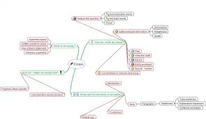 mind mapping the university of auckland libraries and learning  click on the image to see an example mind map for essay writing