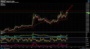 Litecoin Chart Real Time Bitstamp Ltc Usd Chart Published On Coinigy Com On May