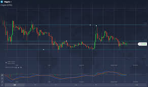 Xrp Usd Price Chart Ripples Fundamentals And Technicals Converge For Major