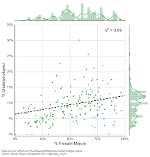 u s college majors median yearly earnings vs gender ratio dr us college majors underemployment vs gender ratio regression
