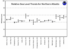 Noaa Tide Charts Nj Noaa Straight Talk On Sea Level Rise Watts Up With That