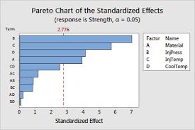 How To Do A Pareto Chart In Minitab Pareto Chart Minitab 18 Www Bedowntowndaytona Com