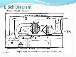 hvac system in pharmaceutical industry How Hvac Systems Work Diagram How Hvac Systems Work Diagram #83 Basic HVAC System Diagram