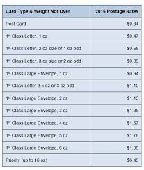 2016 Usps Postage Rates Price Of Stamps Postage Rates