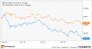 Toyota Stock Price History Chart Better Buy Ford Motor Vs Toyota Motor The Motley Fool