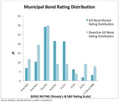Compare To The Municipal Bond Market Opengov