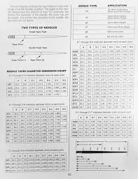 Mikuni Carb Jetting Chart Mikuni Tuning And Jetting Guide The Vintage Bike Builder