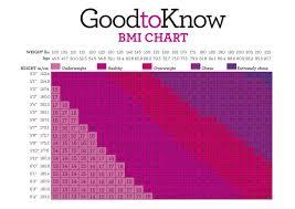 Reasonable Bmi Chart For Pregnant Women 2019