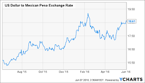 Mexican Peso Exchange Rate Chart Why Is The Mexican Peso Underperforming Seeking Alpha