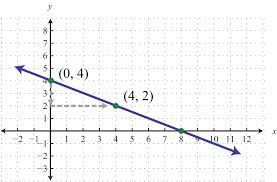 example 2 find the equation of the line given the graph