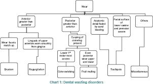 Toothpaste Abrasiveness Chart Abrasivity Of Dentrifices An Update Rath Sk Sharma V