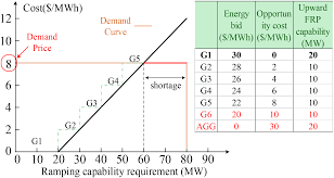 Provision Of Flexible Ramping Product By Battery Energy Storage In ...