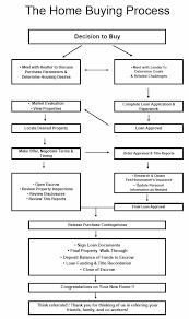 Realtor Flow Chart Real Estate Buying Process Flow Chart Www