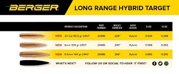 Ez Fit Trigger Shoe Chart New Long Range Bullets From Berger 6 Mm 6 5 Mm 22