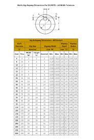 Standard Tolerance Chart Metric Metric Key Keyway Dimensions Per Iso R773 Js9 Widt