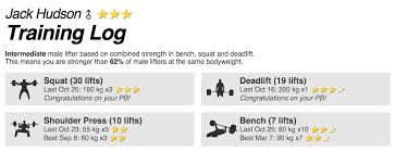 Bodyweight Bench Press Chart Building Strength Level