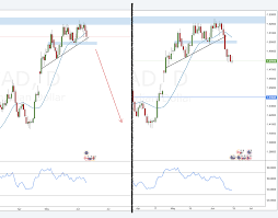 Eur Cad Investing Chart Last Week I Had An Eurcad Daily Short Setup In My