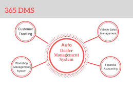 Auto Dealer Management System 365dms